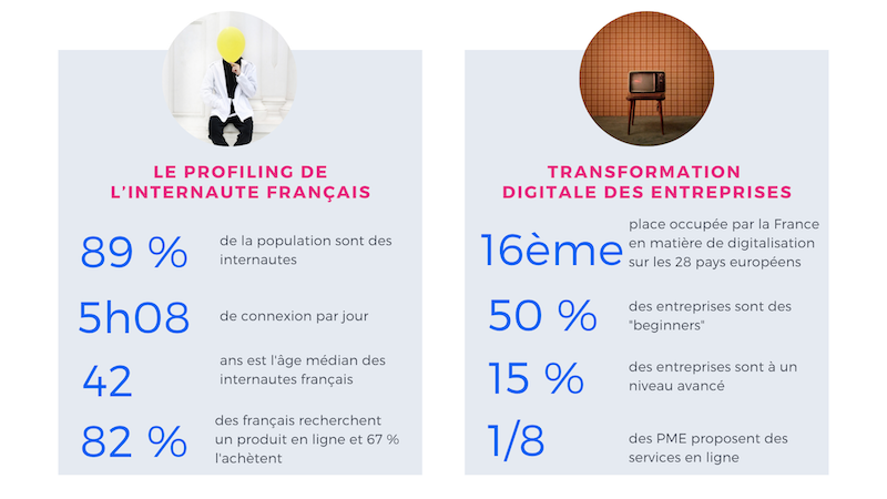 état transformation digitale